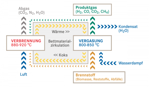 Funktionsprinzip Wirbelschichtkonzept DUAL FLUID, Quelle: TU Wien, Institut für Verfahrenstechnik