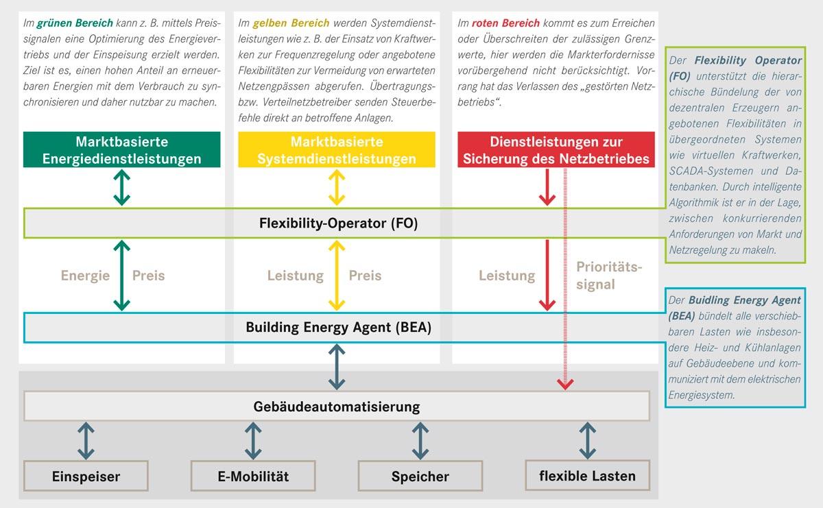 Netz- und Marktzustände im Smart Grid, Salzburg Netz GmbH