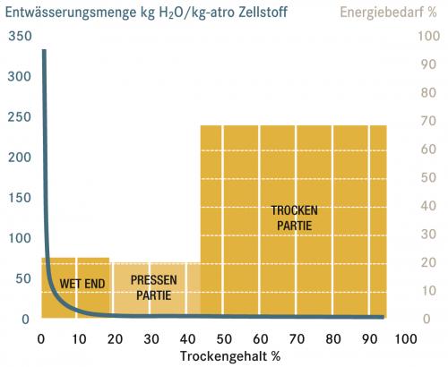 Quelle: Mondi Frantschach GmbH