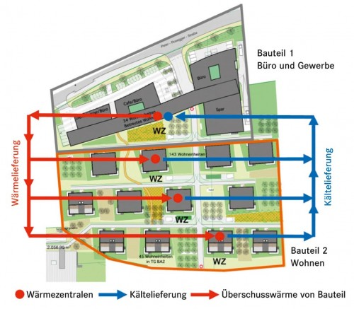 Quelle Plan: AEE Intec (Wiss. Leitung Demoprojekt), Arch. Nussmüller ZT GmbH, TU Graz, TB Hammer und Aktivklimahaus GmbH Süd (Investor)