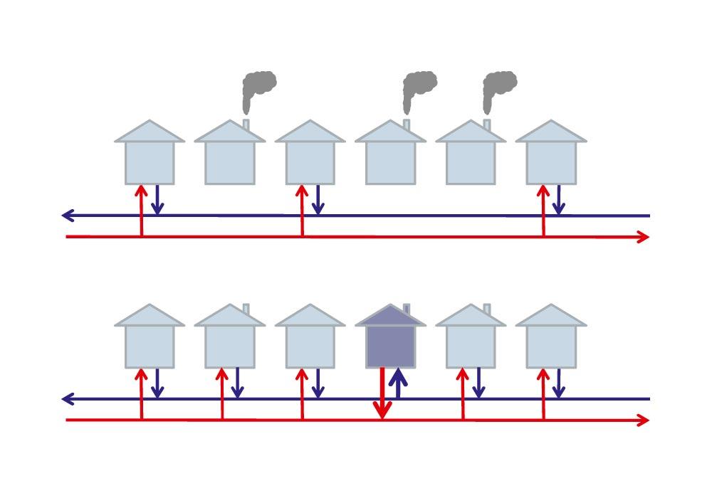 Vom Consumer zum Prosumer (oben: konventionelles Netz, unten: Bidirektionale Einbindung eines Gebäudes), Quelle: AEE NÖ-Wien
