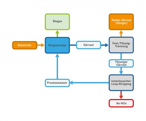 Umsetzung des Konzepts in Biogasanlagen,  Grafik: Montanuniversität Leoben, VTiU