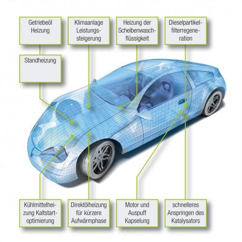 Thermische Subsysteme im Auto, Quelle: Alexandr Mitiuc, fotolia.com