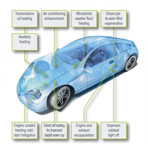 Thermal storaThermal sub systems in cars, Source: Alexandr Mitiuc, fotolia.comge for railway vehicles, Photo: i2m Unternehmensentwicklung GmbH