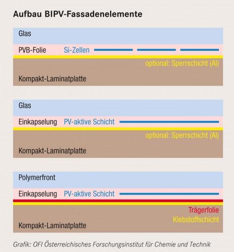 Aufbau BIPV-Fassadenelemente Grafik: OFI Österreichisches Forschungsinstitut für Chemie und Technik