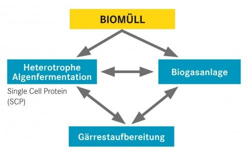 RERA-pro Konzept, Grafik: Botres GmbH