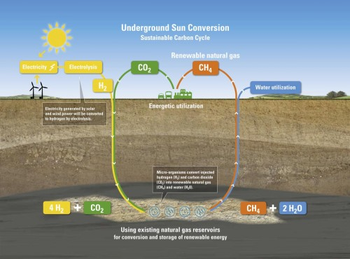 Sustainable carbon cycle, Source: RAG