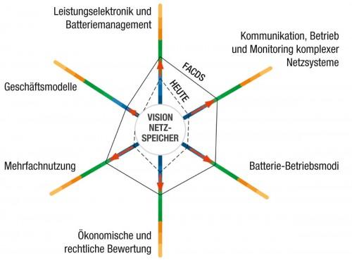 Vision Netzspeicher – Forschungsthemen von HEUTE über den Innovationshub zum Projektziel, Abbildung: Wiener Netze GmbH