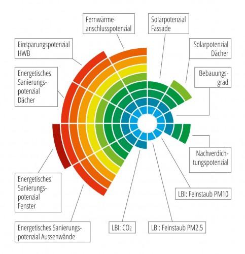 Potenzialauswertung auf Gebäudeebene, Abbildung: Projekt HOTSPOTS