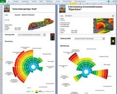 Auswertung – Kriterienkatalog, Abbildung: Projekt HOTSPOTS