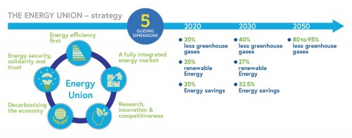 "Quelle: Präsentation SET Plan Workshop on ""Making EU industry less energy intensive and more competitive"", Brüssel 27.06.2018, Eric Lecomte, European Commission, DG Energy Unit C2 – New energy technologies, innovation"