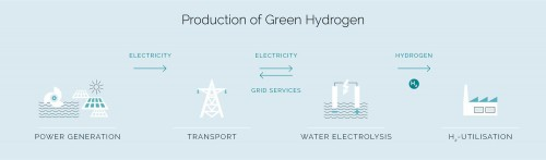 Production of green hydrogen – process graphic: VERBUND H2FUTURE project