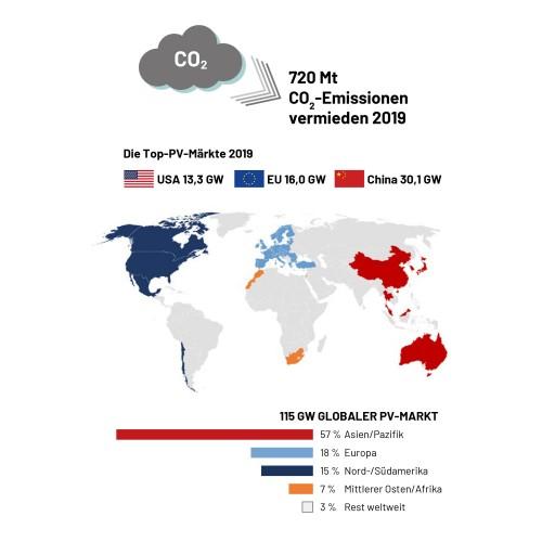 Grafik: Snapshot of Global PV Markets 2020, https://iea-pvps.org/snapshot-reports/snapshot-2020/