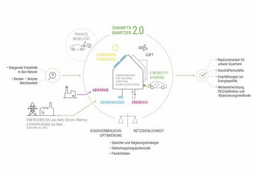Zukunftsquartier 2.0., Grafik: Green Energy Lab