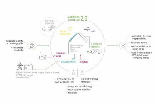 Zukunftsquartier 2.0, Chart:  Green Energy Lab