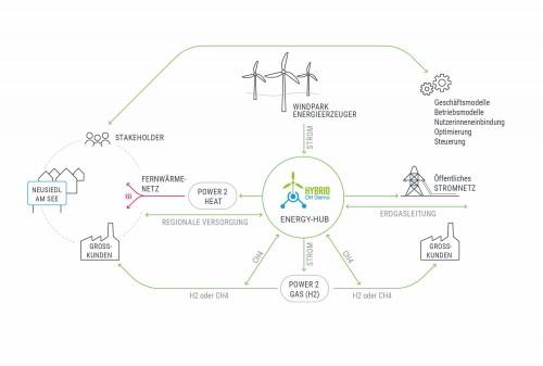 Hybrid DH Demo; Grafik: Green Energy Lab