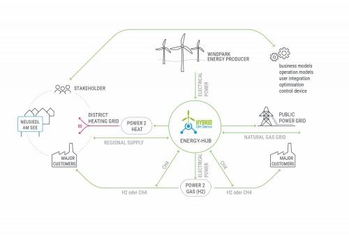 Hybrid DH Demo, Chart: Green Energy Lab