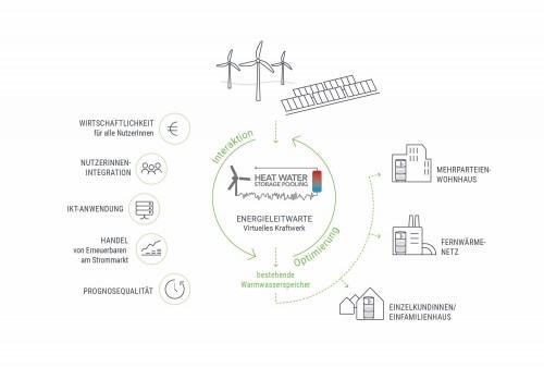 Heat Water Storage Pooling, Grafik: Green Energy Lab